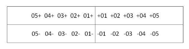 Схема нумерации молочных зубов по системе Хадерупа